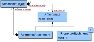 Das Attachment-Pattern (Attachment Entwurfsmuster)